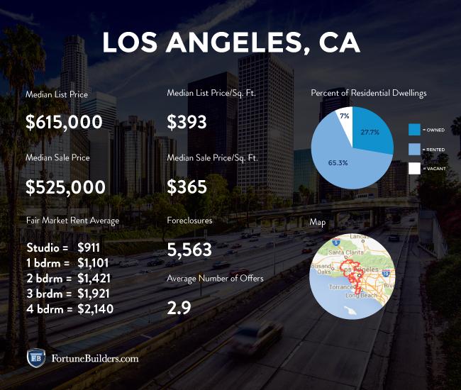 Los Angeles market statistics