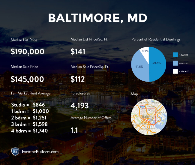 Baltimore housing market statistics