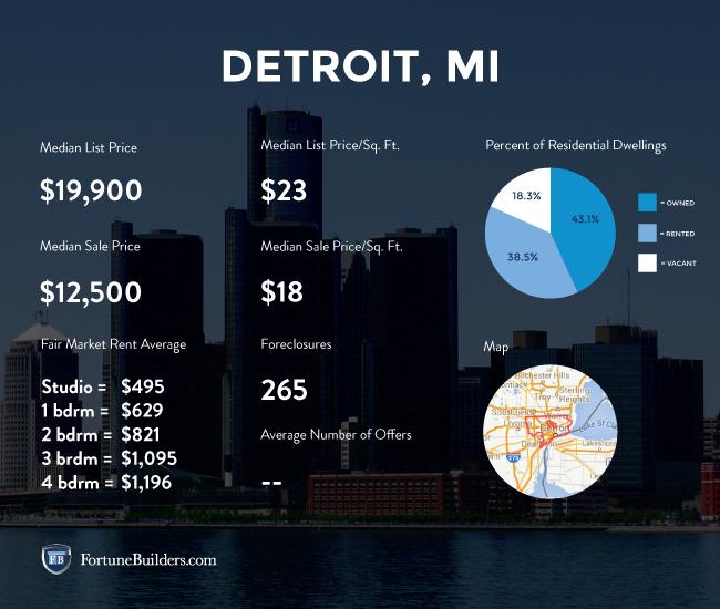 Detroit market statistics