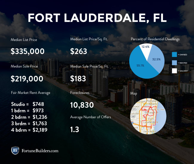 Fort Lauderdale housing market statistics