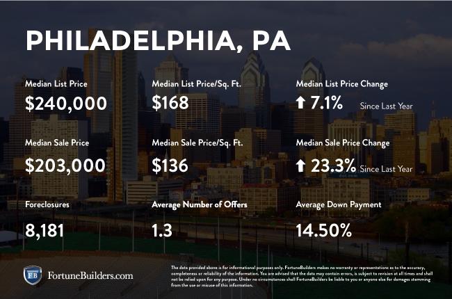 Philadelphia real estate market infographic