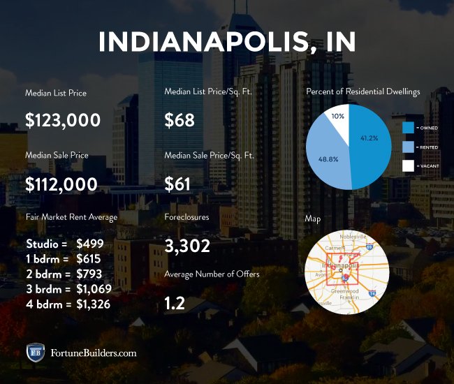 Indianapolis housing market statistics