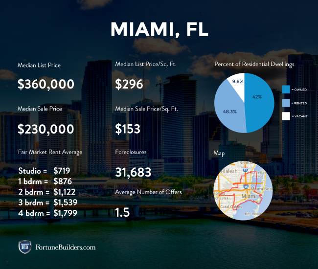 Miami real estate investing statistics