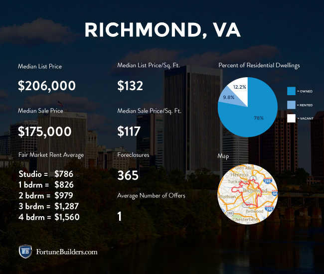 Richmond real estate investing statistics