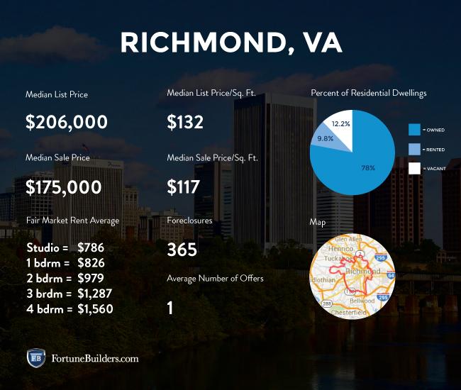 Richmond real estate investing statistics