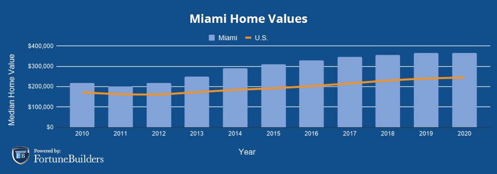Median home prices Miami