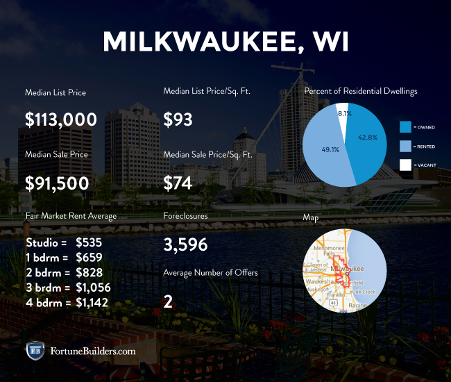 Real estate investing statistics about local housing market
