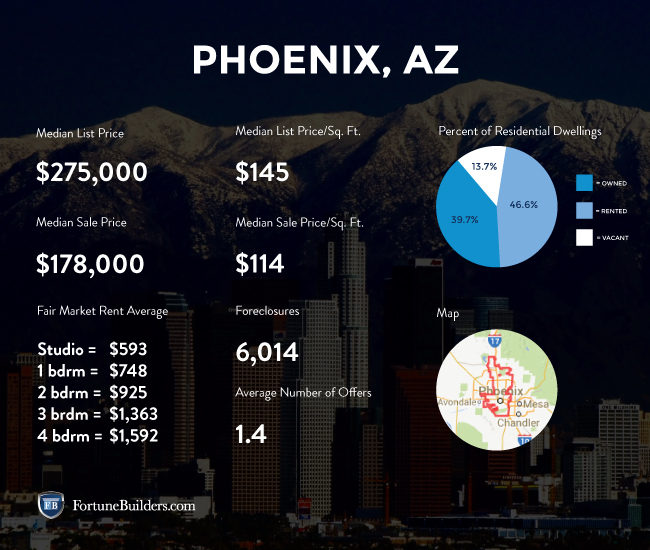 Phoenix real estate stats