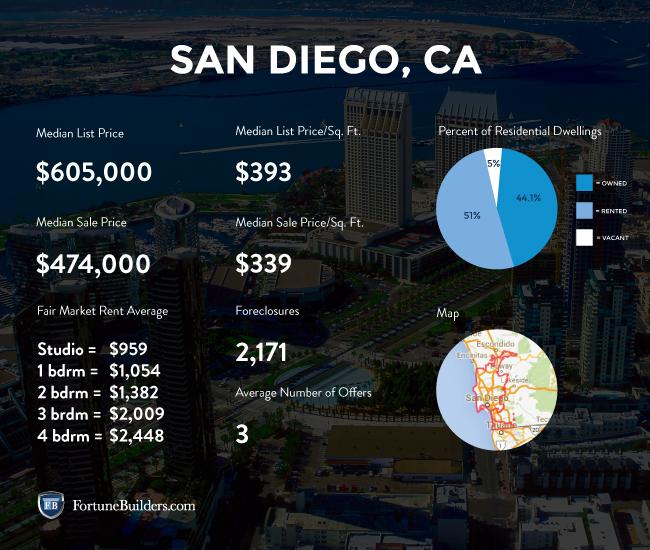 San Diego housing market statistics