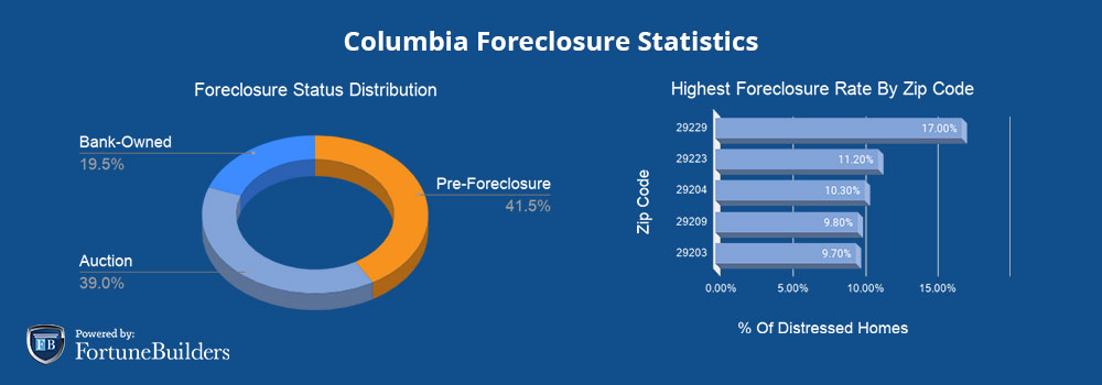 Foreclosures in Columbia