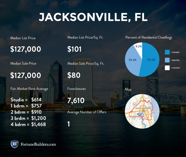 Jacksonville real estate investing statistics