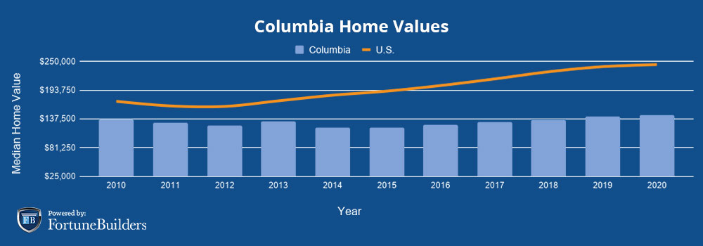 Median home prices Columbia
