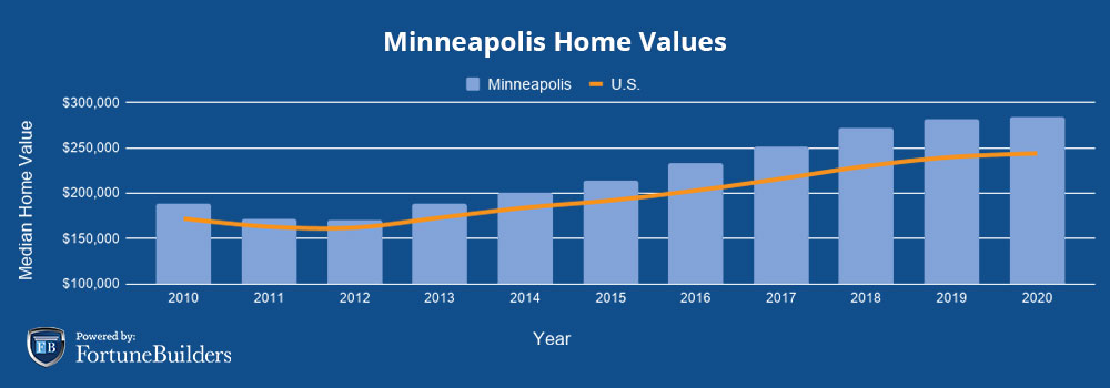 Median home prices in Minneapolis