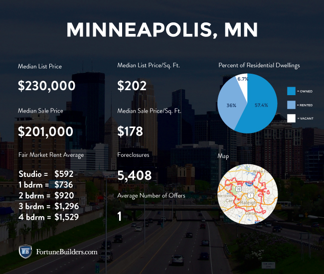 Minneapolis real estate investing statistics