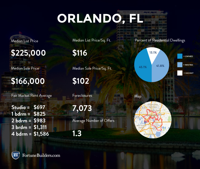 Statistics about the Orlando housing market