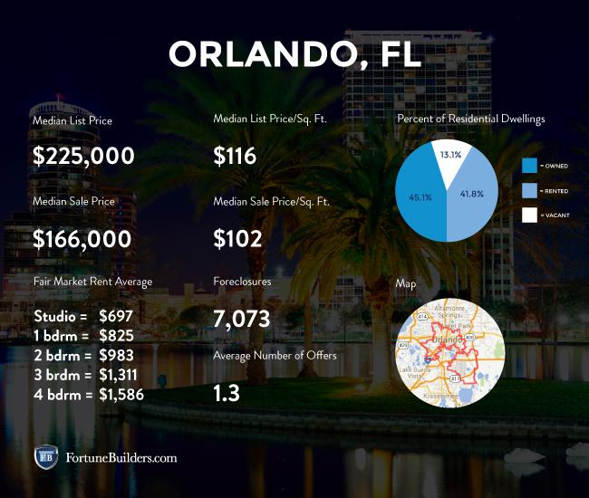 Statistics about the Orlando housing market
