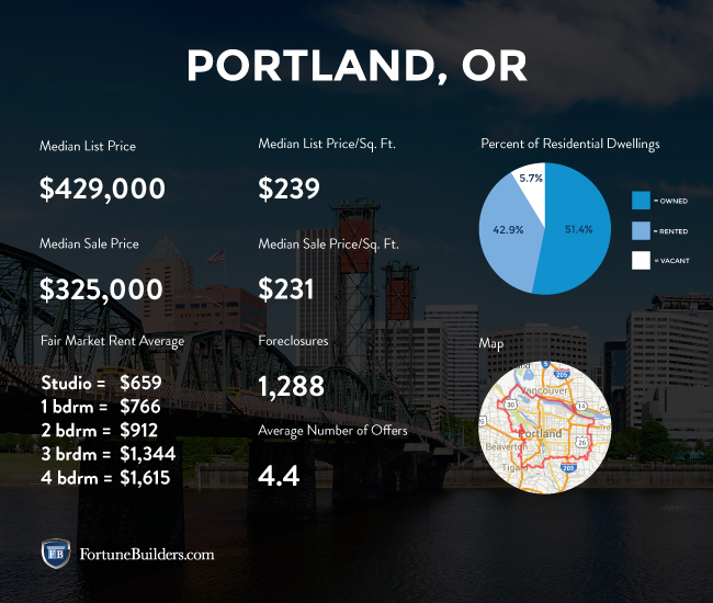 portland-investing-stats