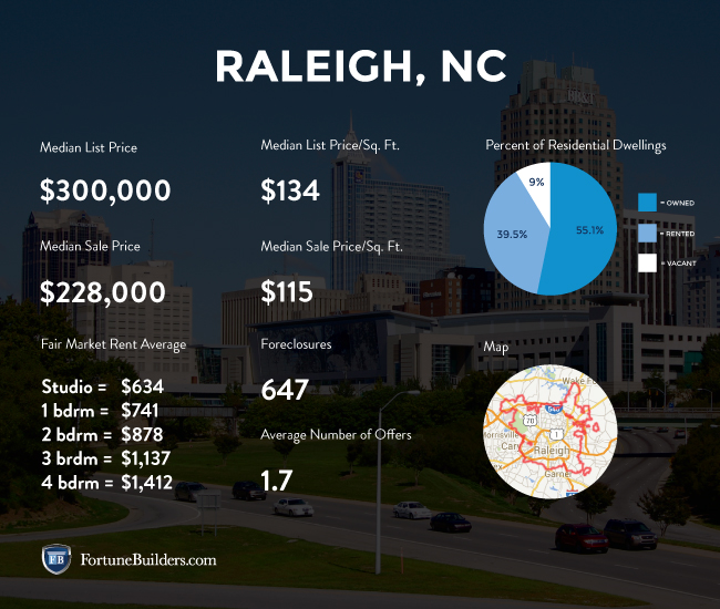 Statistics about Raleigh real estate investing