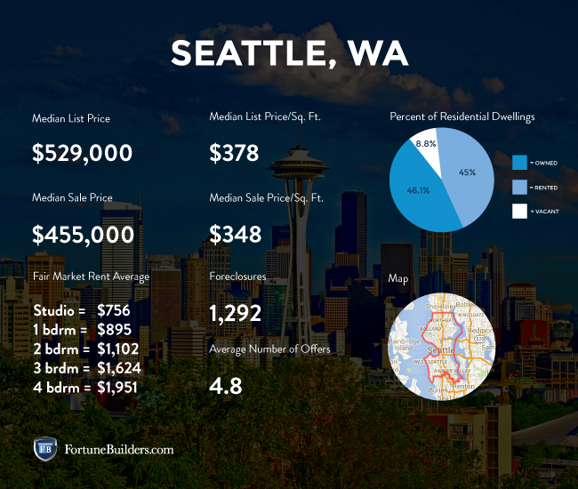 Seattle real estate and market trends for Real estate market seattle