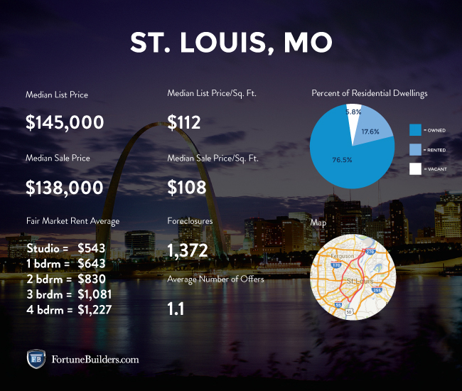 Data about the St. Louis real estate market