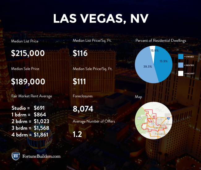 Las Vegas real estate investing stats