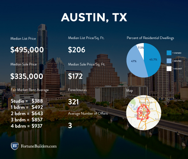 Austin real estate market statistics