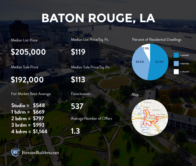 Baton Rough real estate market statistics