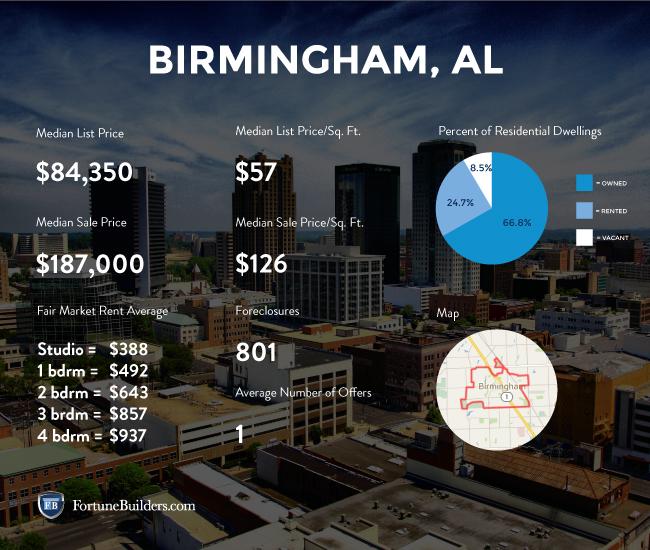 Birmingham real estate stats.