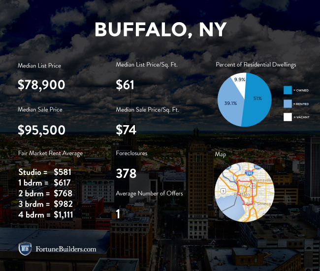 Buffalo real estate market stats.