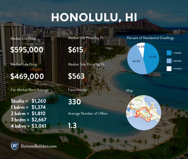 Honolulu market infographic