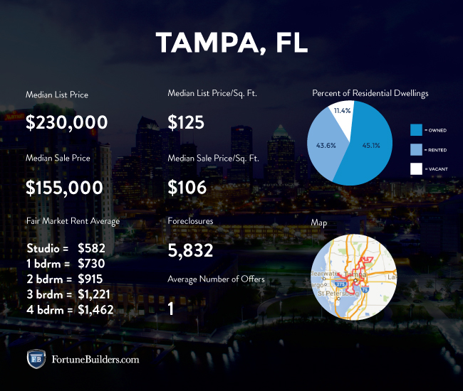 Stats about the Tampa housing market