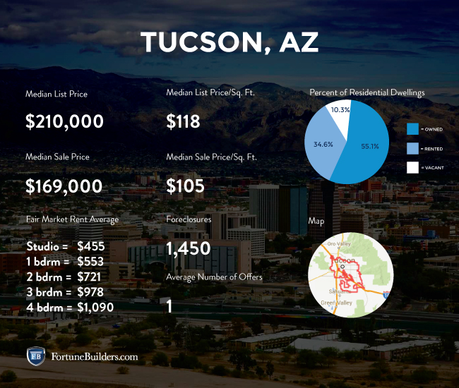 Data regarding the Tucson housing market