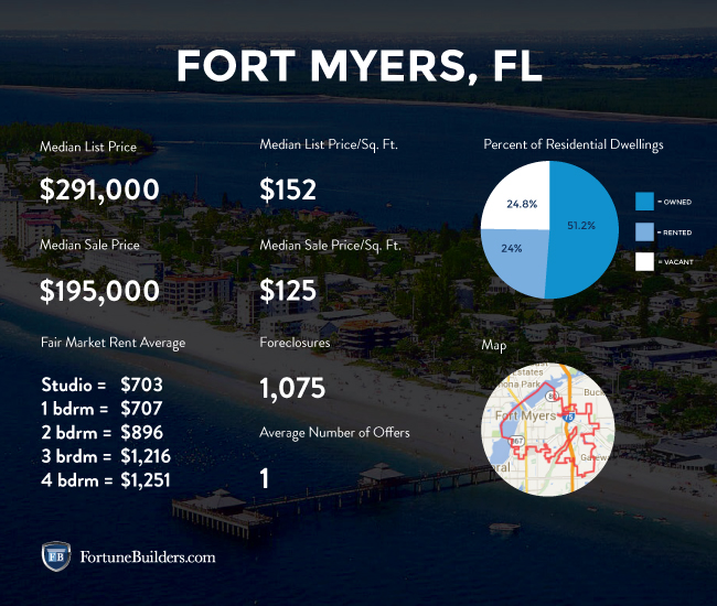 Fort Myers real estate data