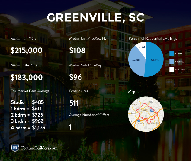 Greenville real estate market statistics