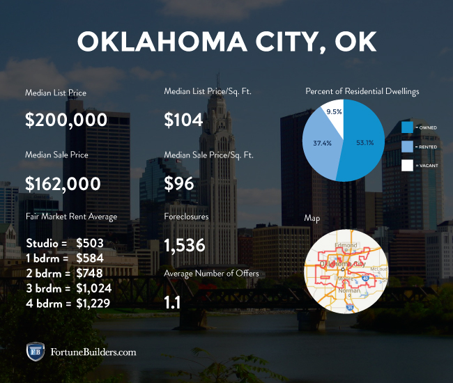 Oklahoma City real estate market statistics
