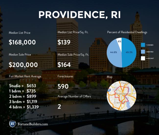 Providence real estate market statistics