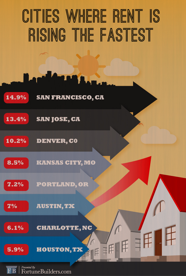 Graphic detailing cities with rising rents