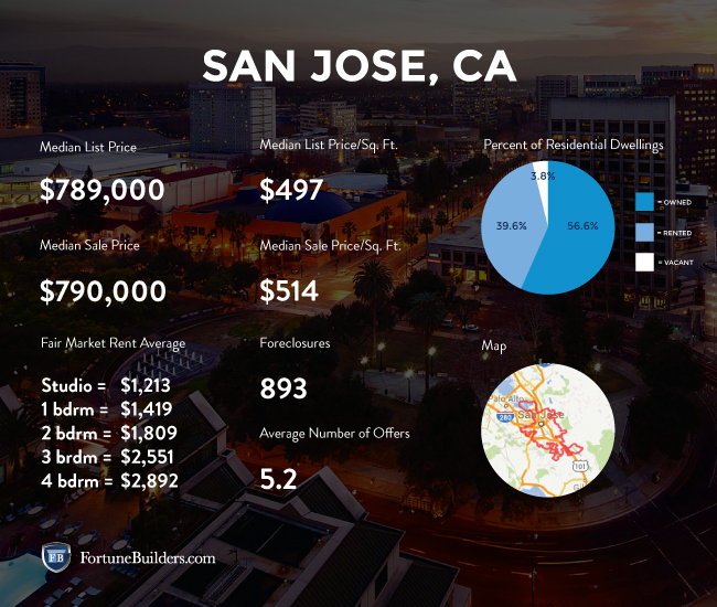 San Jose real estate market statistics