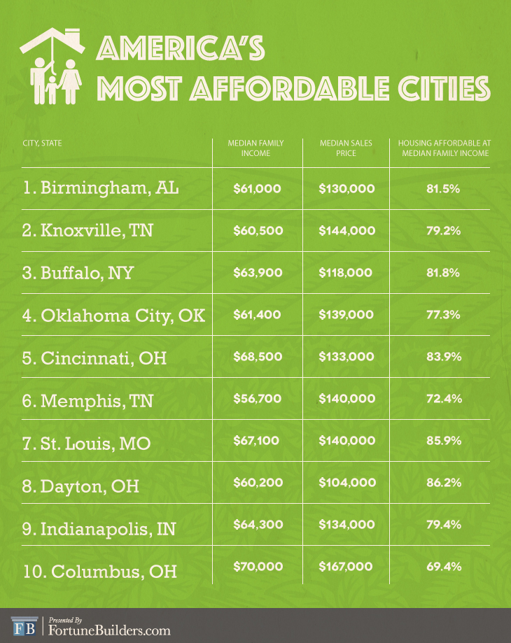 Graphic of most affordable cities in America