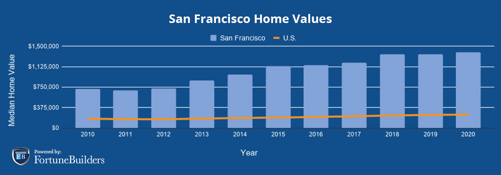 Median home prices San Francisco