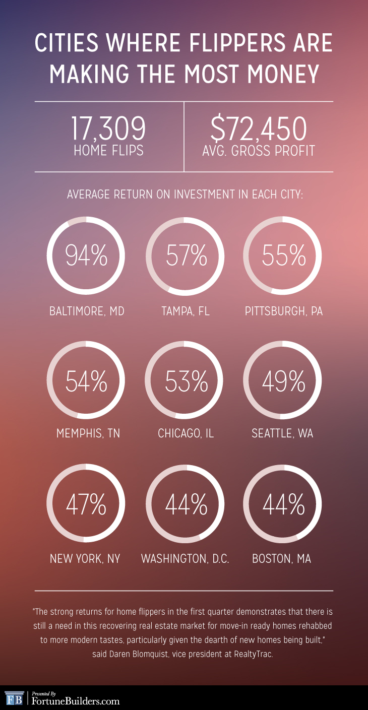 Stats on cities where flippers make the most money