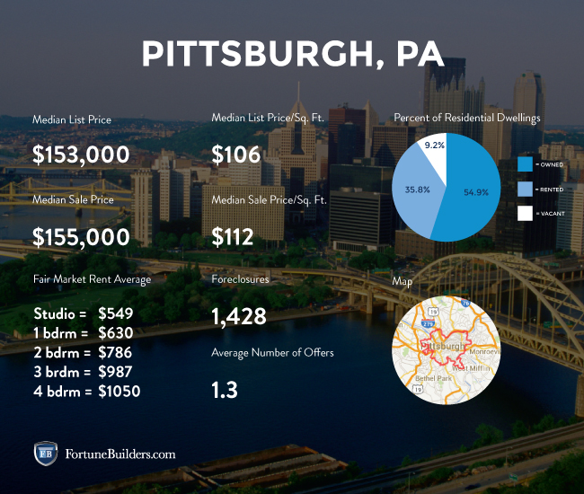 Pittsburgh real estate market statistics