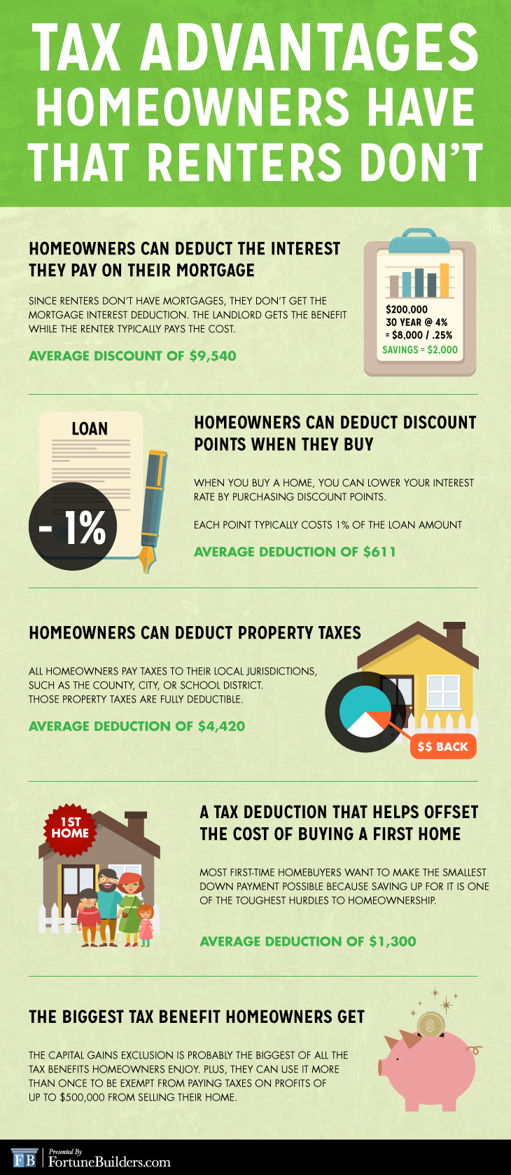 Tax advantages that homeowners have over renters
