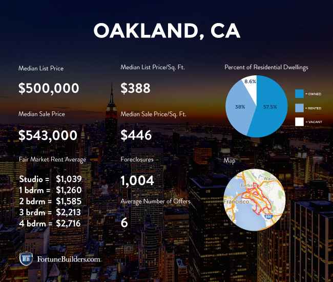 Oakland housing market statistics.