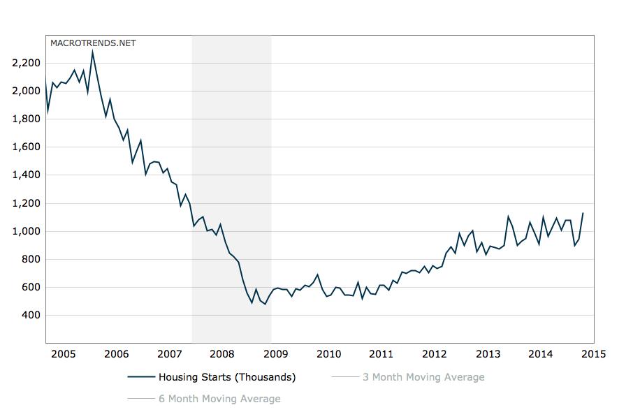 U.S. building rate