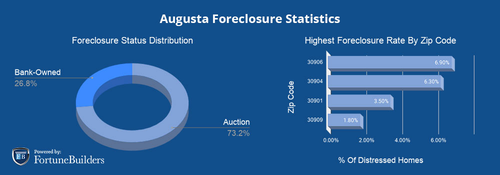 Foreclosures in Augusta