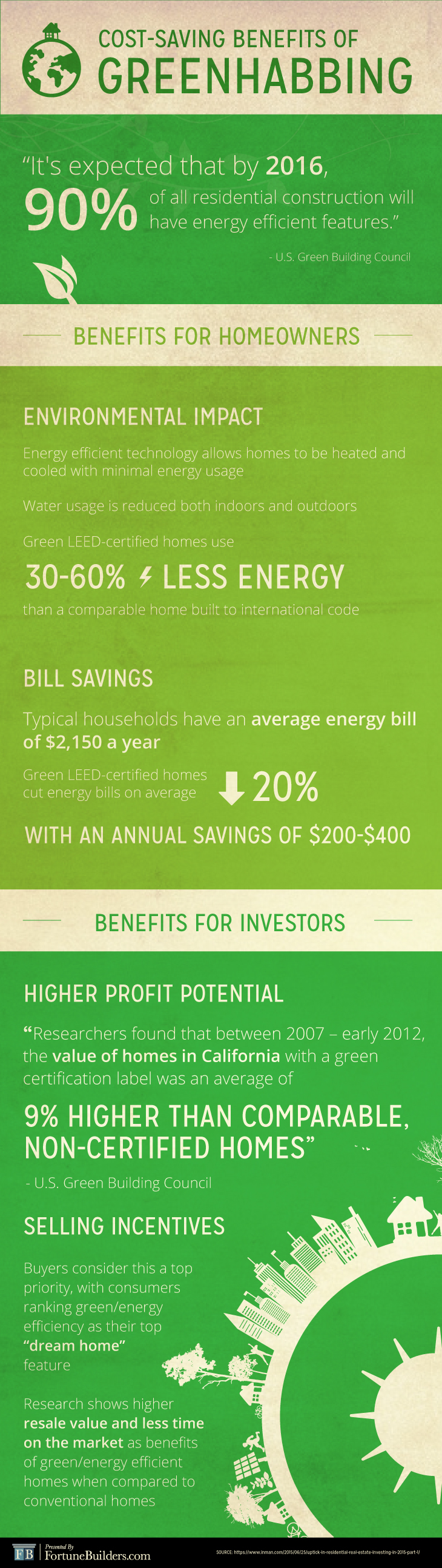 Greenhabbing infographic