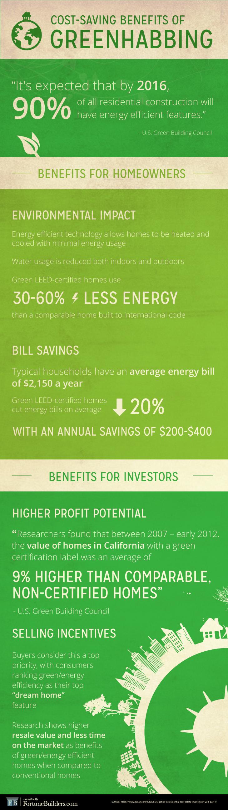 Greenhabbing infographic