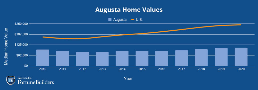 Median home prices Augusta