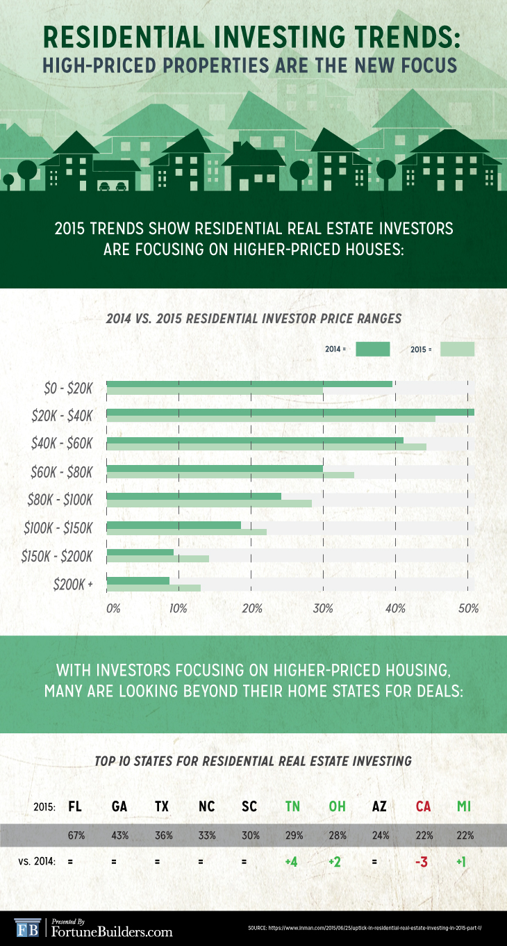 Real estate investing uptick